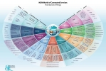 M2M/IoT Sector Map :: Beecham Research